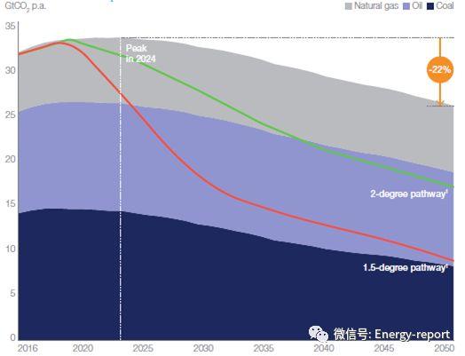 全球能源视角2019:参考案例(下)