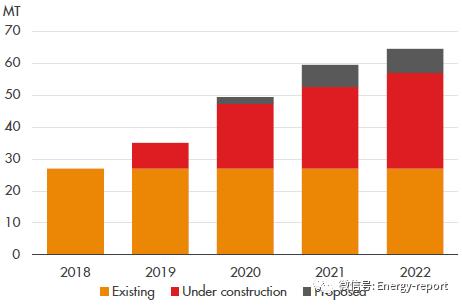 全球液化天然气展望2019(下)
