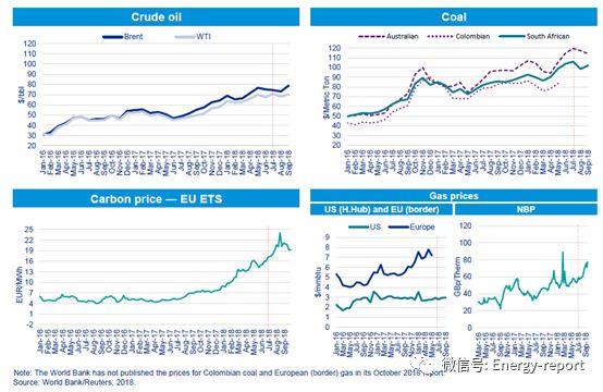 欧洲电力&公用事业报告2018Q3