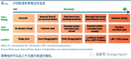 中国电力系统转型-优化运行和先进灵活性方案的效益评估