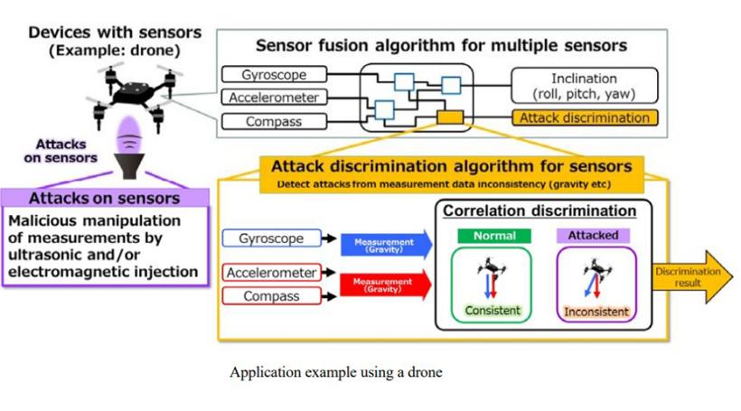 三菱电机研发全球首个传感器安全技术