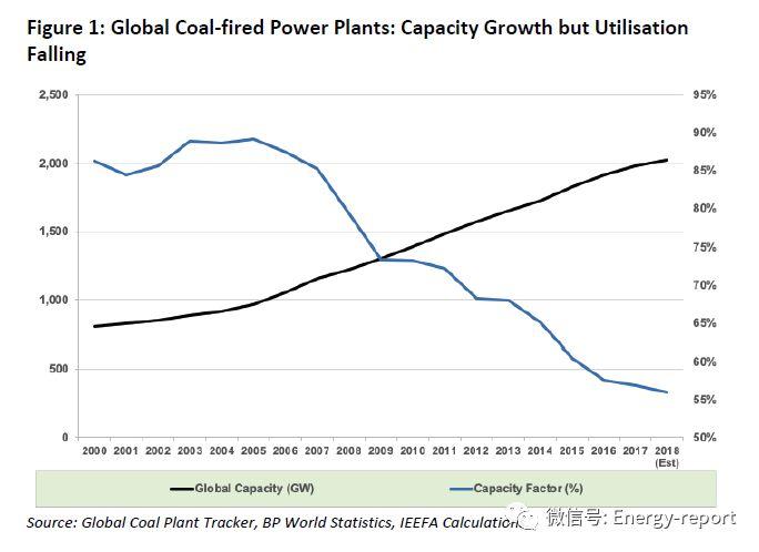 全球100余家金融机构正在退出煤炭行业,未来还会有更多机构退出