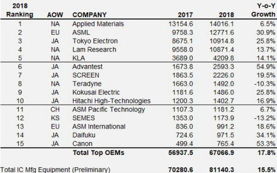全球TOP15半导体设备厂商排名出炉:日企占了半壁江山
