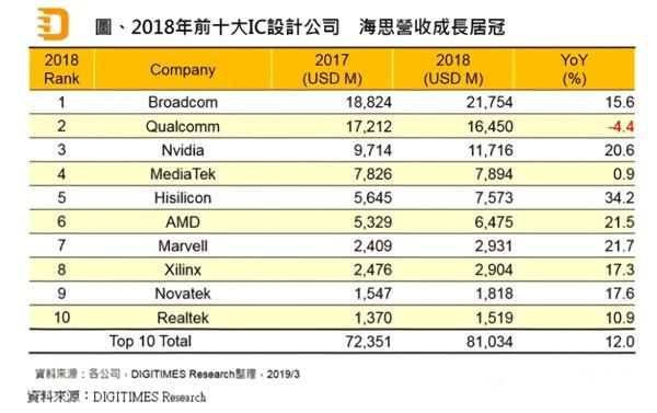 华为海思跻身2018全球芯片设计公司前五