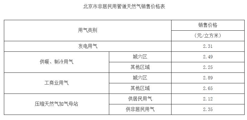 北京:5月起发电类天然气售价2.31元/立方米