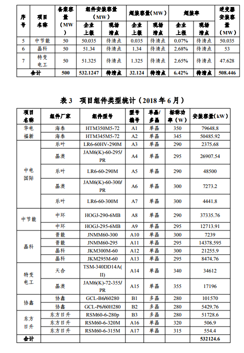 芮城光伏领跑基地运行监测月报(2月)