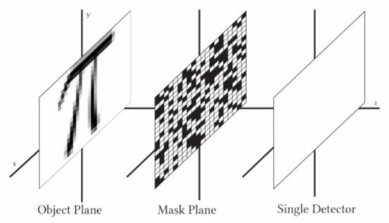 革命性的太赫兹单像素成像重建技术 填补太赫兹盲点