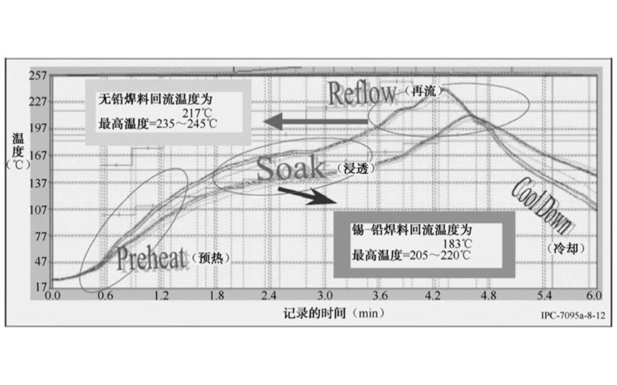 影响混合合金焊点工艺可靠性的因素