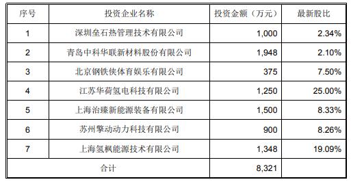 富瑞特装氢能产业基金已对外投资7个项目