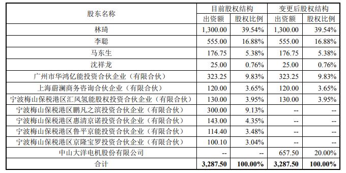 大洋电机拟3亿收购上海重塑20%股权