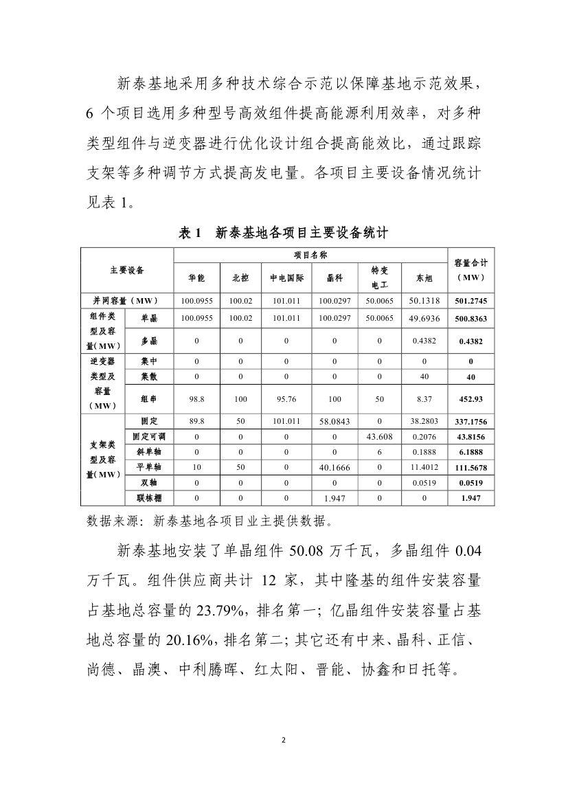 新泰光伏技术领跑者基地运行监测月报(3月)