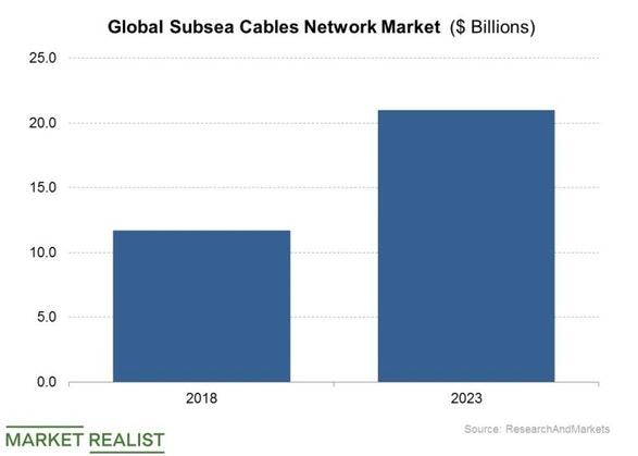 诺基亚拟出售海缆业务 法国Orange有意竞购