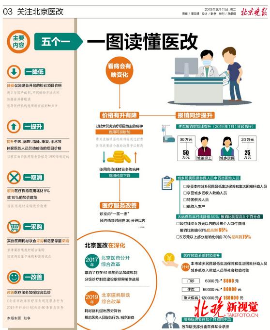 北京医耗联动改革是怎么回事?北京医耗联动改革具体什么情况?
