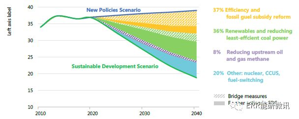 确保低碳发电来源的投资