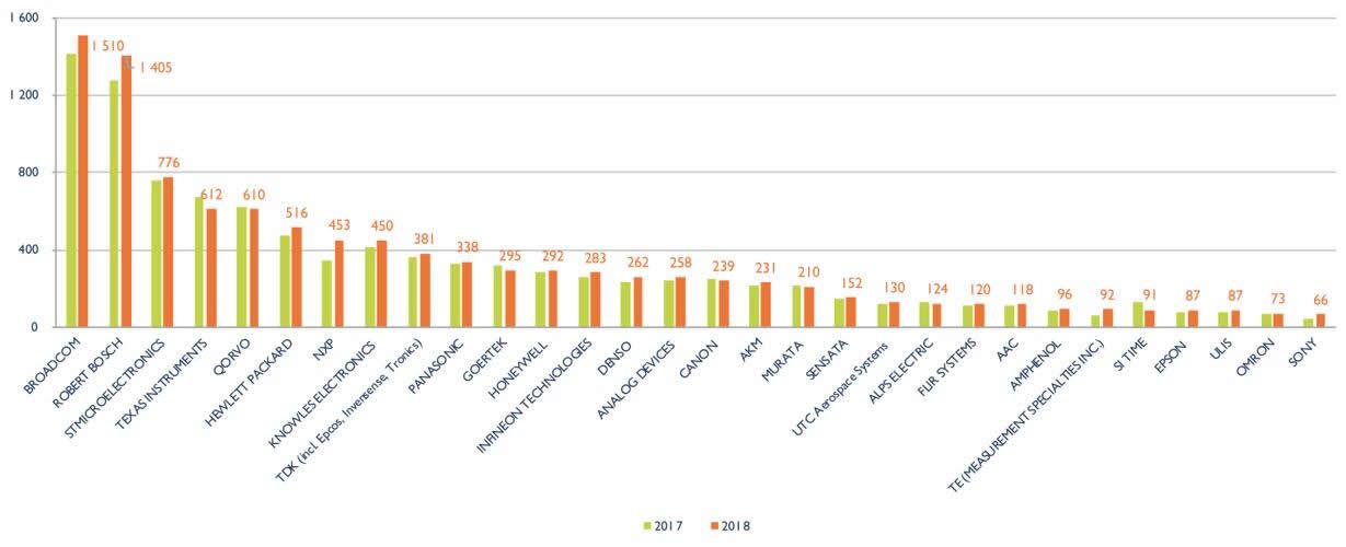 """2018年MEMS产业TOP30出炉 """"二博""""仍处领导地位"""