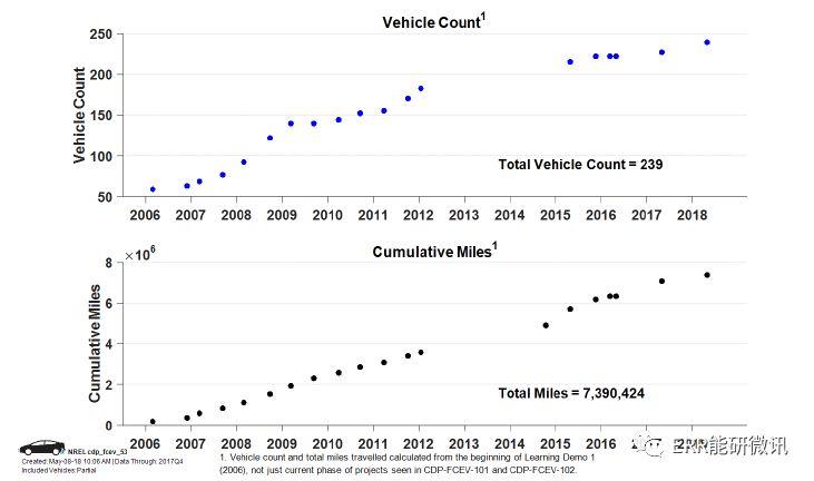 燃料电池电动汽车的行驶与加油行为