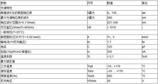 紫外光电二极管SG01D-5LENS在紫外光固化方面的应用