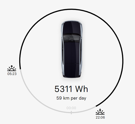 Lightyear展示太阳能电动汽车:可续航725公里