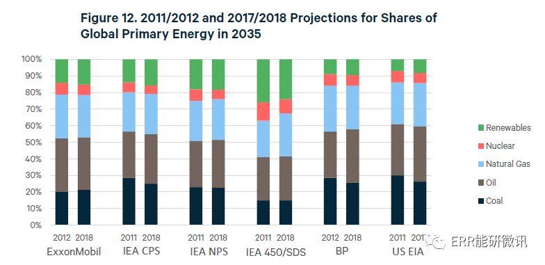 全球能源展望2019:下一代能源