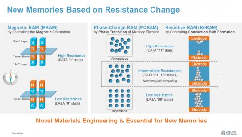 新型内存技术MRAM、ReRAM和PCRAM做好了量产准备