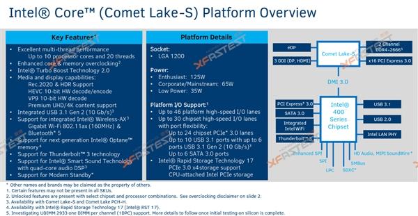LGA1200接口400系芯片组曝光:Intel 10代酷睿桌面CPU明年Q1登场