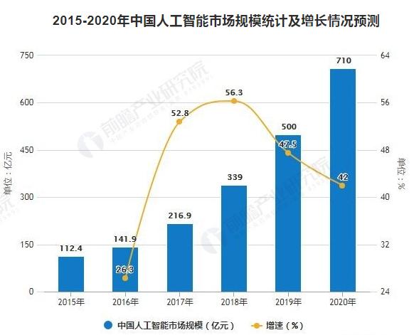 """CV四小龙""之一旷视加速IPO 中国AI产业进入新纪元"