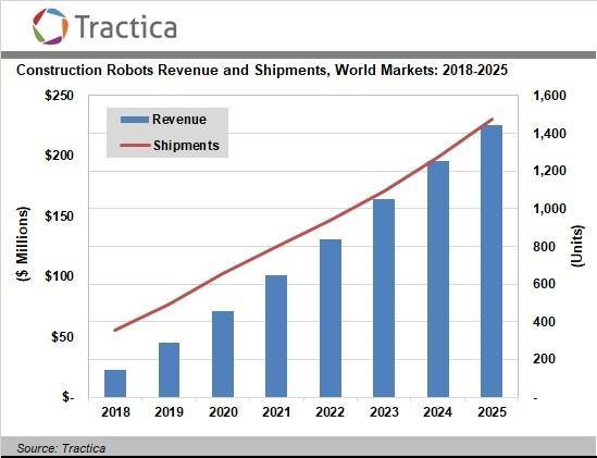 Tractica:2025年全球建筑机器人市场将达到2.26亿美元