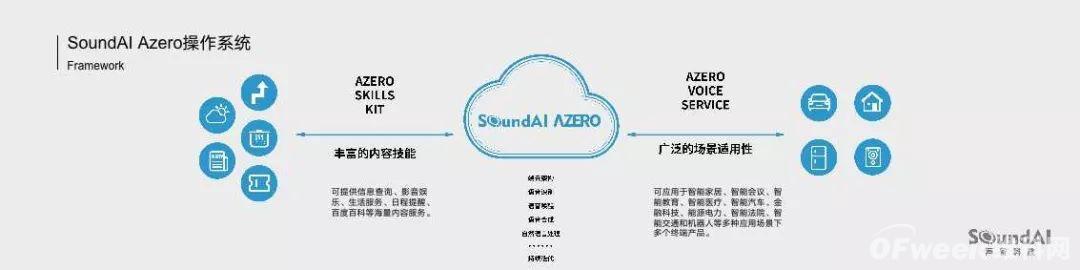 声智科技Azero智能操作系统:让机器更加智能的开发平台