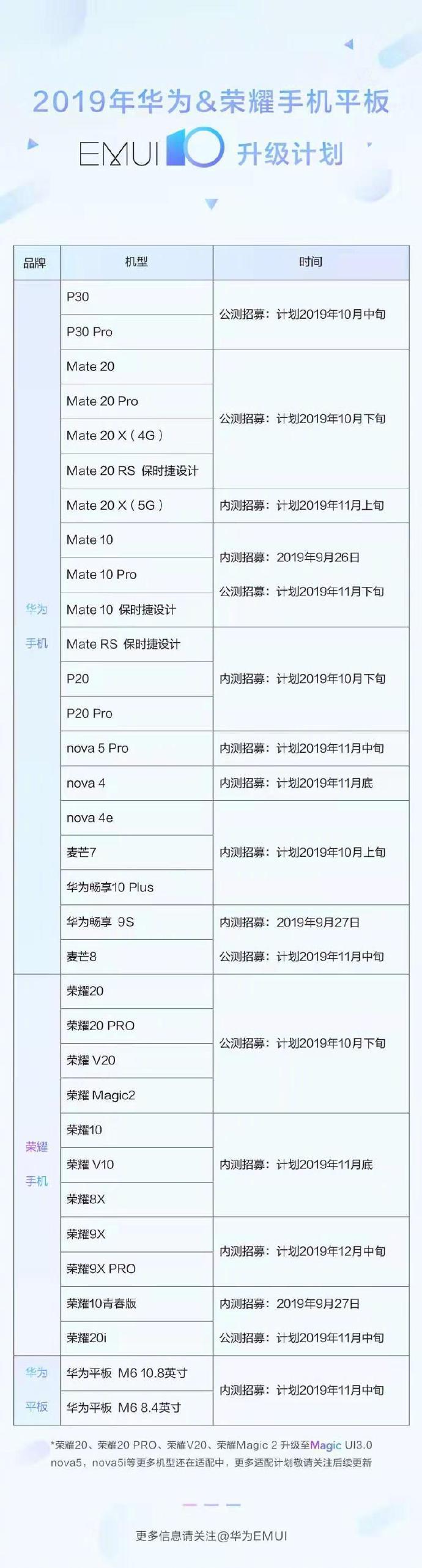 一图看懂2019年华为/荣耀手机平板EMUI10升级计划