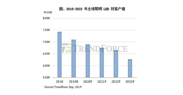 芯片市场低迷与终端需求不振,全球照明LED封装市场陷入衰退