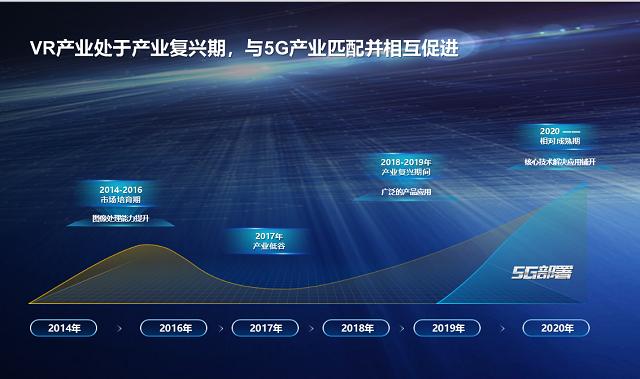 郭平:VR/AR与5G高度匹配相互促进 华为定位打造产业高速公路