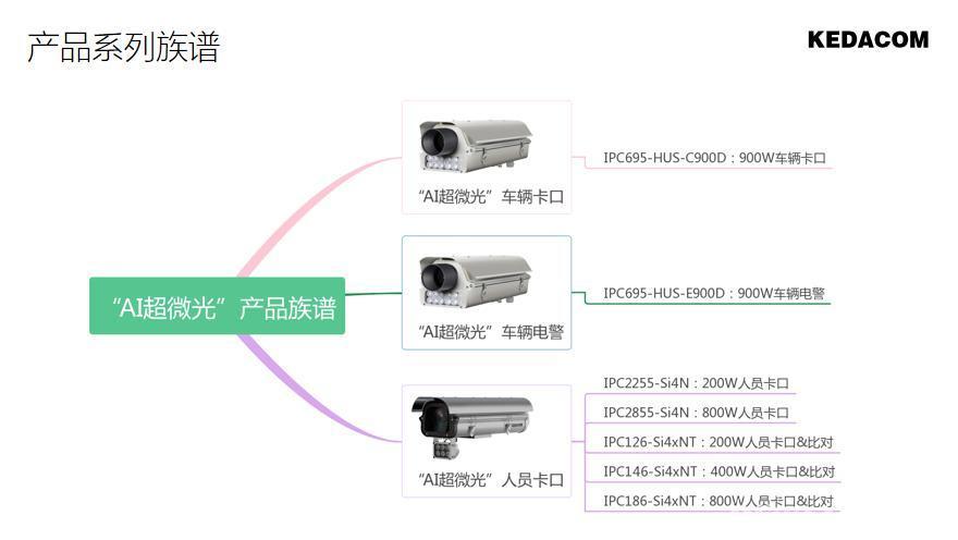 """AI超微光,安防产业新一轮""""战争""""的导火索"""