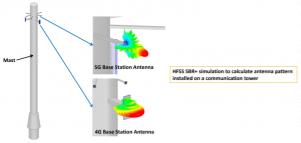 5G部署—对数据分析的要求将非常高