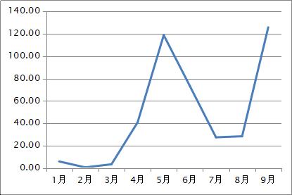 欣旺达三季度实现净利润2.73亿元 同比增31.24%