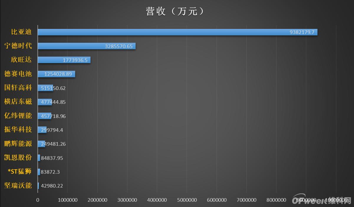 12家锂电上市公司前三季度业绩排名:宁德时代净利最高 亿纬锂能净利增速最快