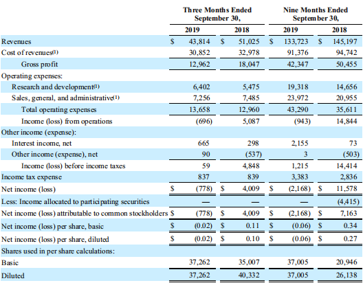恩耐三季度亏损217万美元:工业市场下降严重 航空/国防市场强劲增长