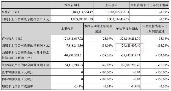 """薪酬引发股东与董事""""掐架"""" 兆新股份资金面承压"""