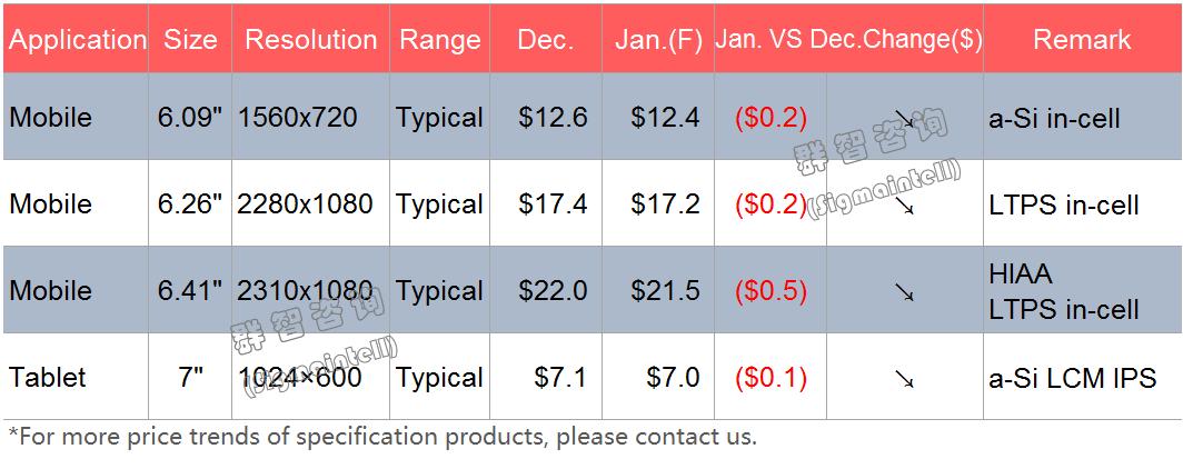 群智研究|2020年1月Mobile&Tablet面板价格风向标