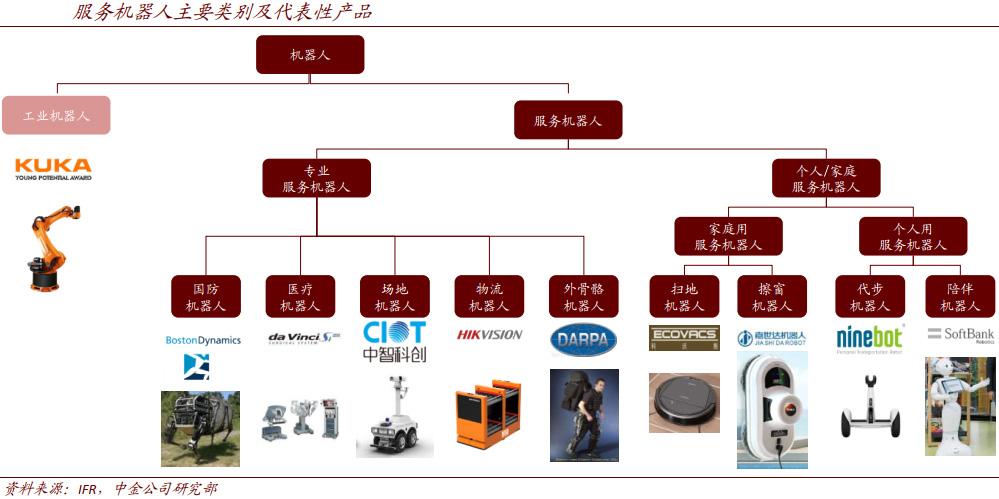 AI和5G赋能,将不断催生新品类服务机器人