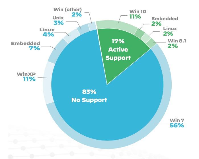 派拓网络:98%的美国物联网设备流量未加密
