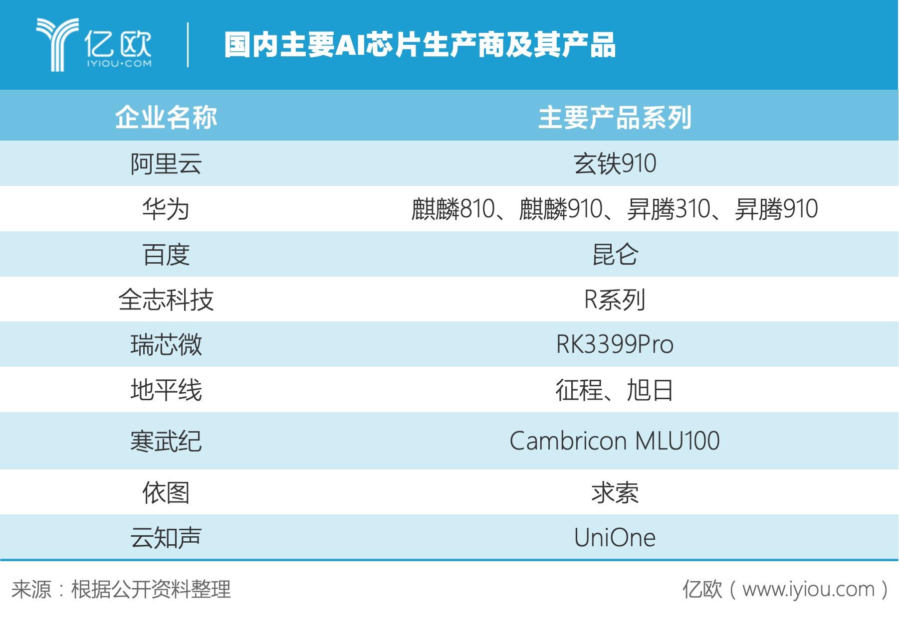 """中国新兴芯片企业集中上市,谁将背靠""""新基建""""崛起?"""