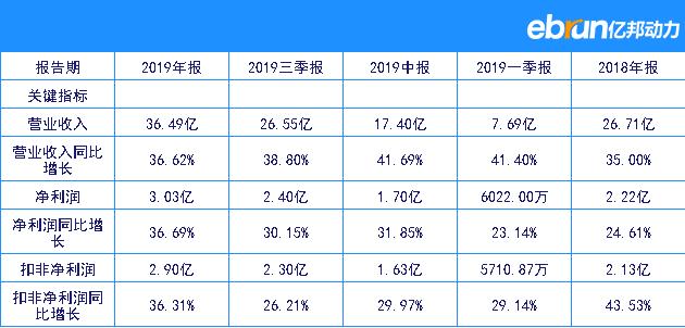 和而泰2019全年凈賺3.03億元 同比上漲36.69%