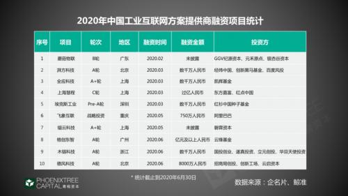 青桐资本观察:工业互联网,如何抓住2020年赛道机会?