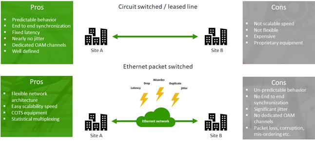 信雅纳网络|推出5G前传网络损伤仿真测试仪表产品套装,同一平台可模拟仿真正面及负面压力测试