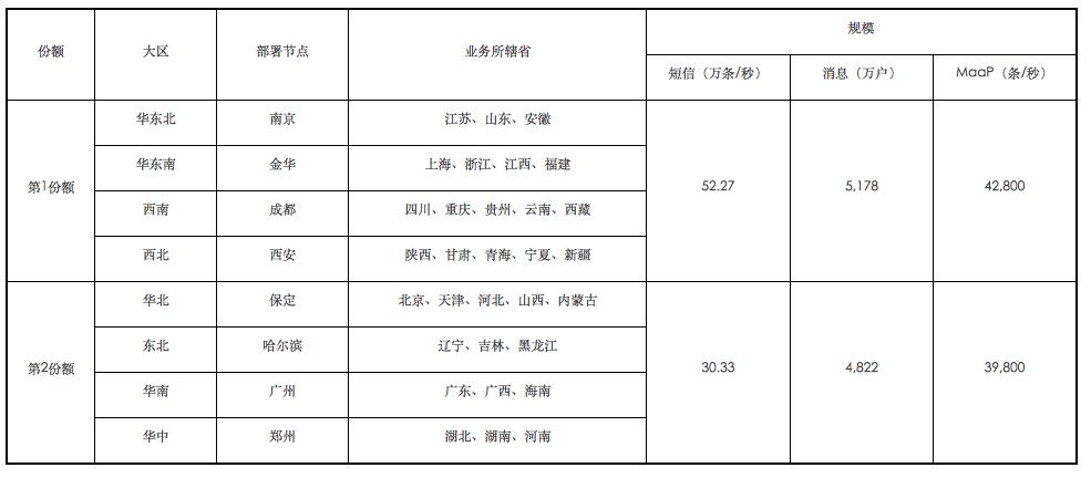 中国移动重启5G消息系统设备集采:最高投标限额为4.05亿元