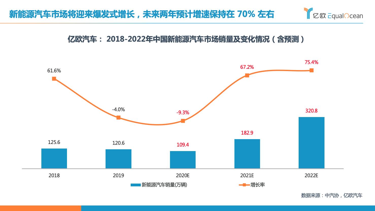 2020年中国新能源汽车市场竞争格局及洞察分析