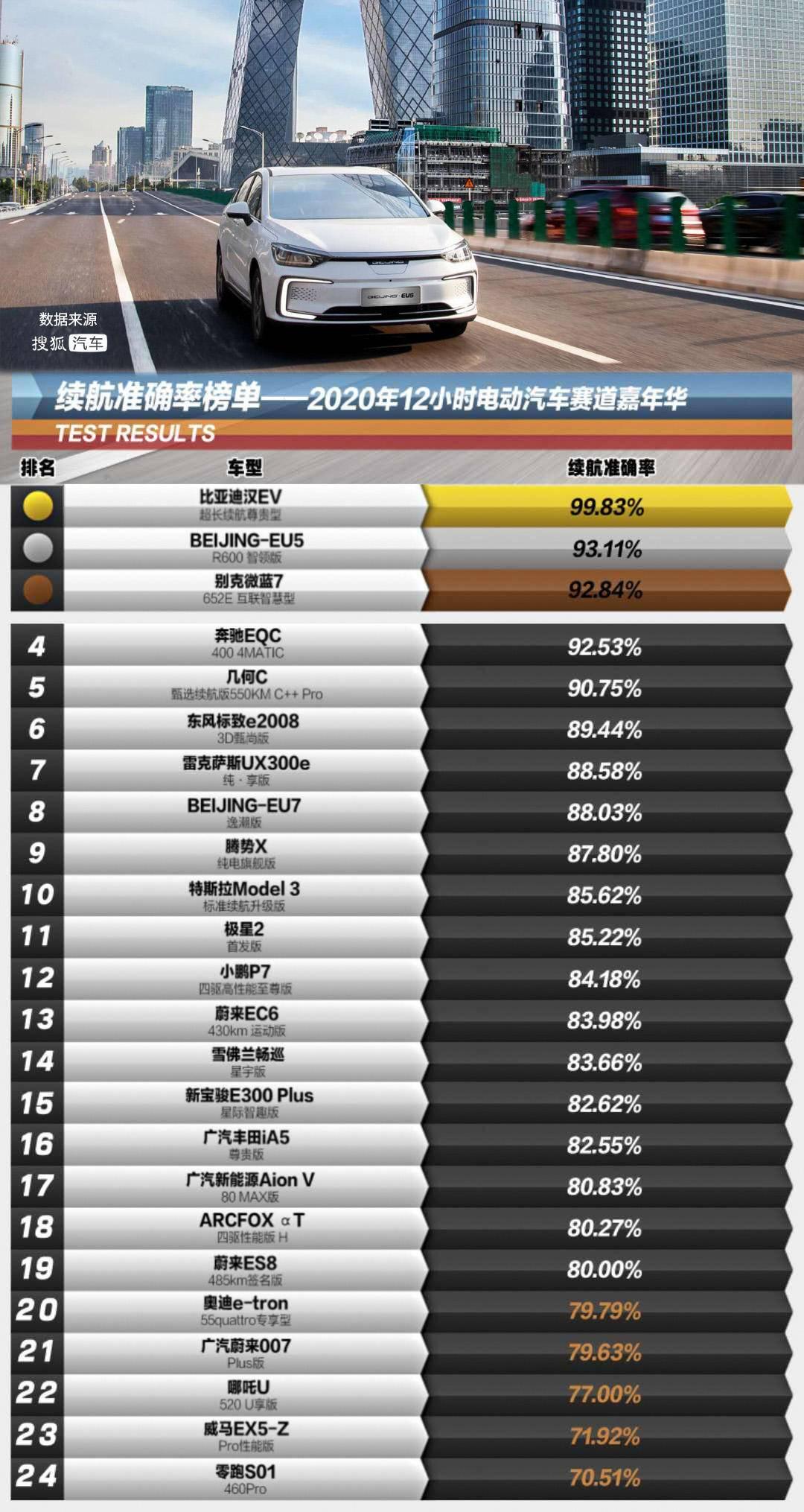 """硬核三电加持 BEIJING-EU5荣获""""最佳节能家轿""""奖"""