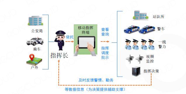 解析金鹏信息公安情指行督一体化平台背后的融云通信解决方案