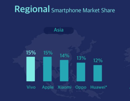 超越华为、小米!vivo成为2020年Q4亚洲智能机市场第一
