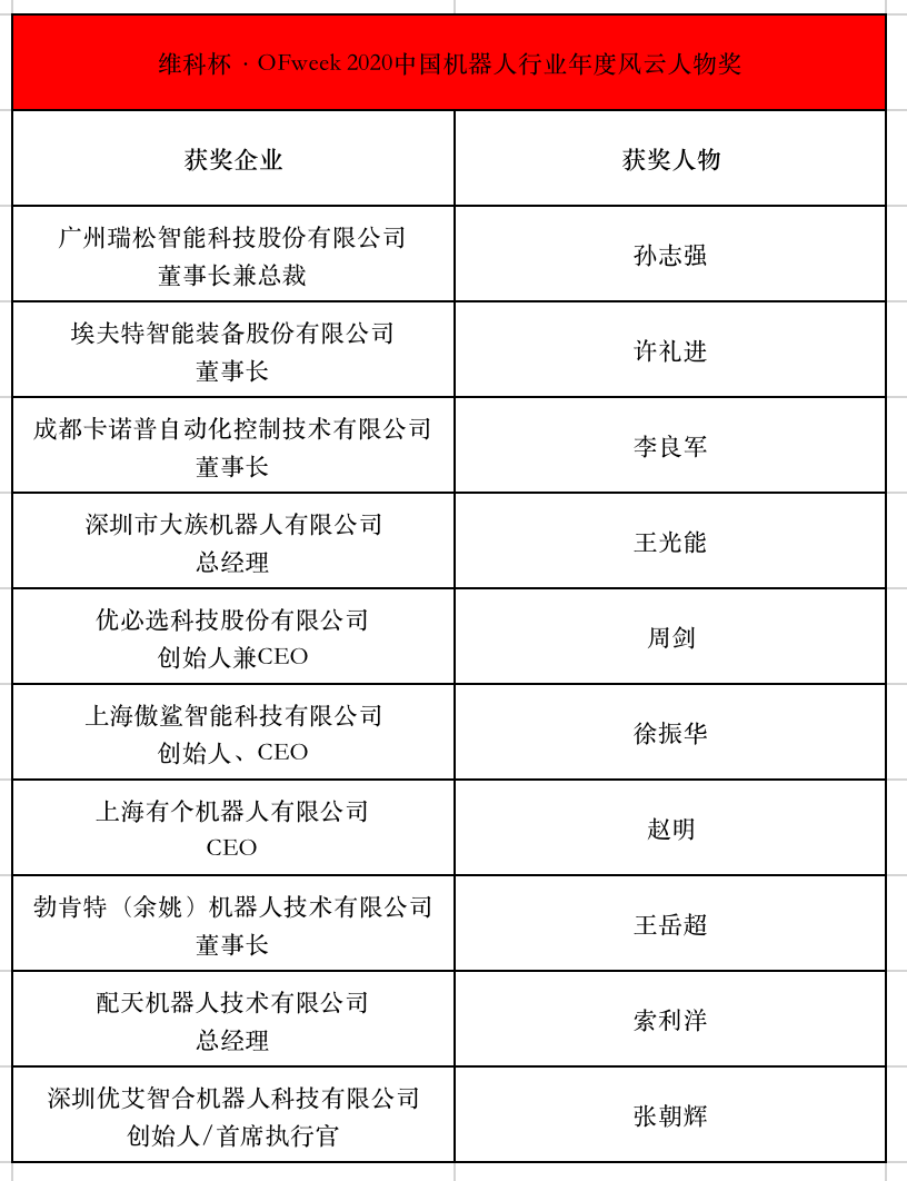 维科杯·OFweek 2020中国机器人行业年度评选获奖名单揭晓!